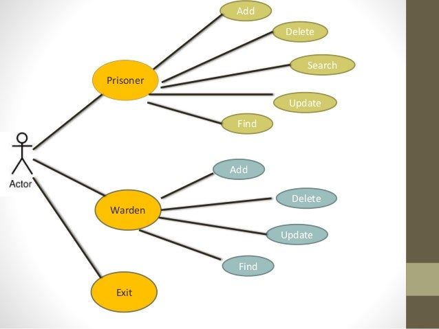 Use Case Diagram For Prison Management System