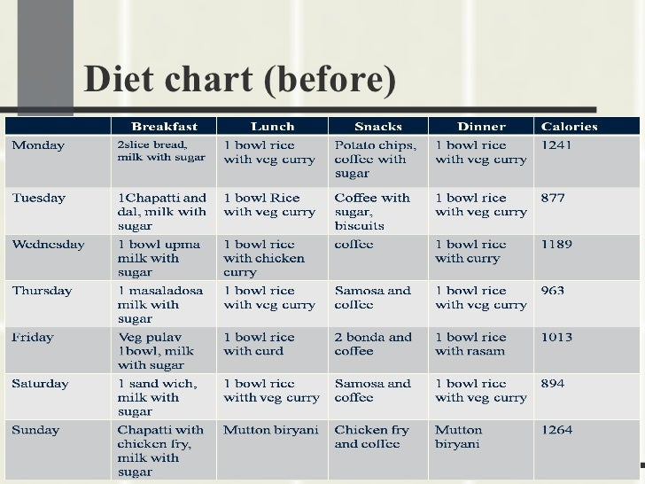 5 Crucial Steps To Fast Results Diet Chart For Underweight Person