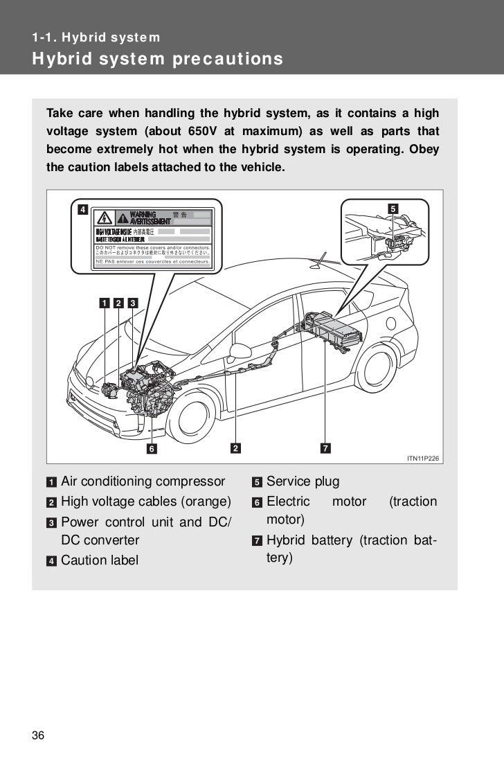 2012 Toyota Prius Diagram Modern Design Of Wiring C Fuse Box Hybrid System Rh Slideshare Net