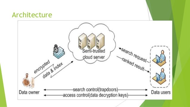multi keyword ranked search over encrypted cloud data A lightweight efficient multi-keyword ranked search over encrypted cloud data using dual word embeddings (lrse) scheme that supports top-k retrieval in the known background model.
