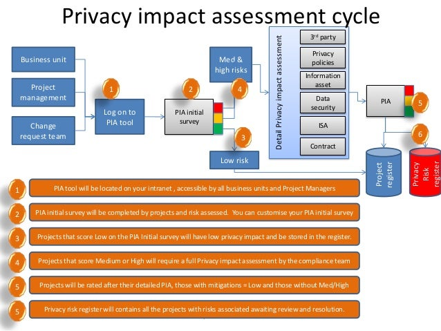 3: Overview of the impact assessment process in INDRA