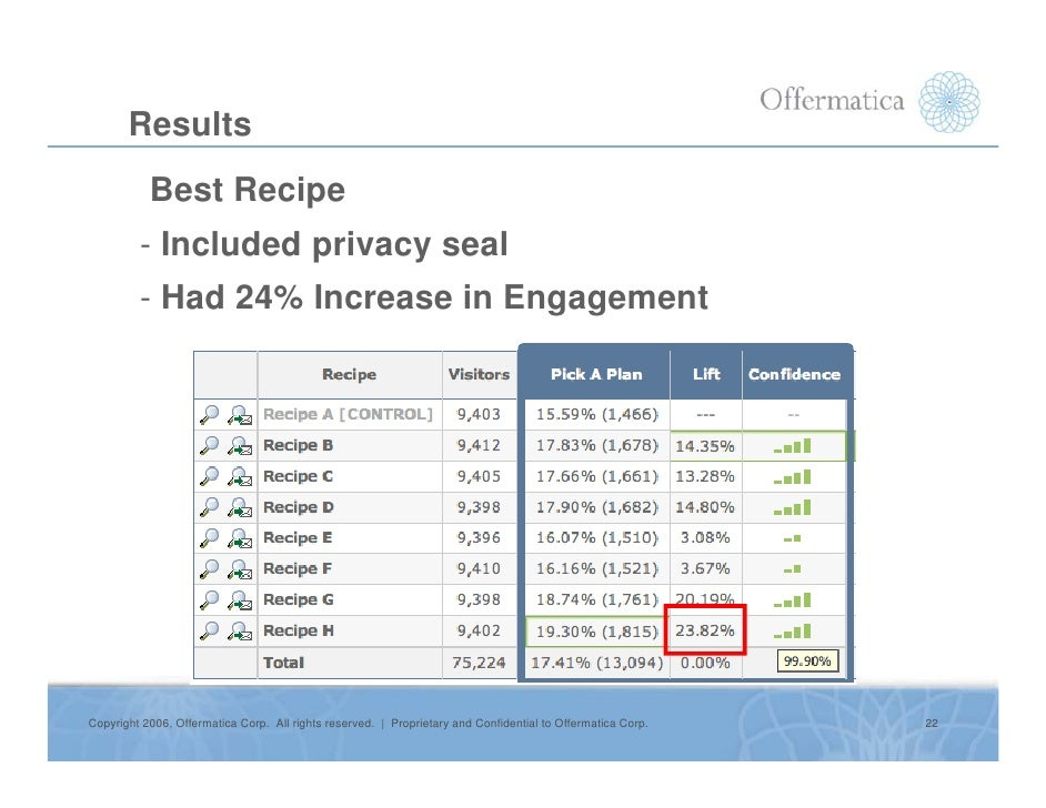 Results            Best Recipe          - Included privacy seal          - Had 24% Increase in Engagement     Copyright 20...