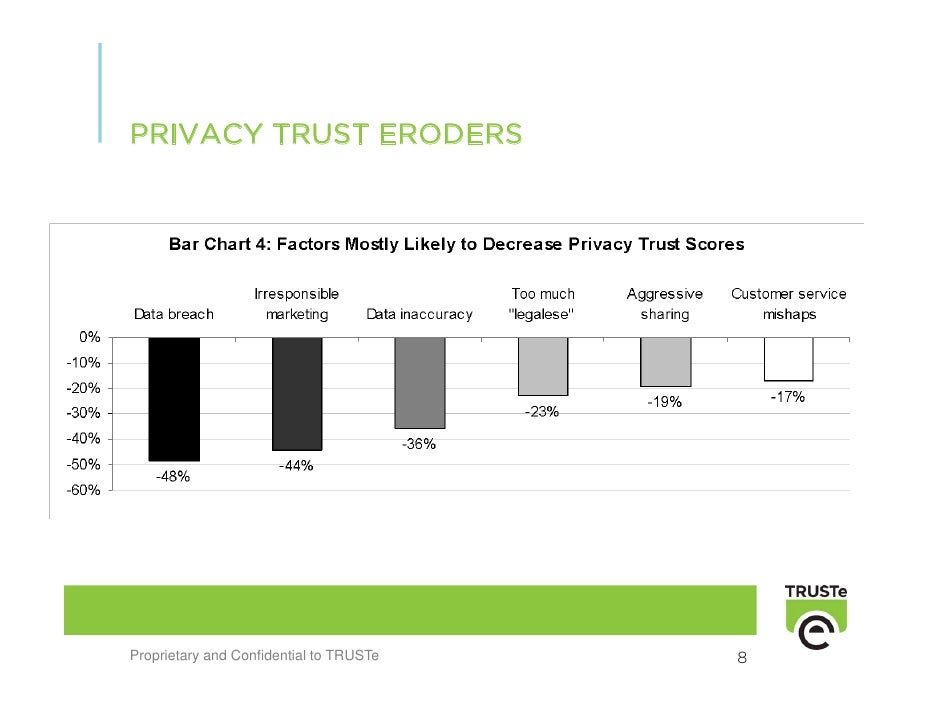 PRIVACY TRUST ERODERS     Proprietary and Confidential to TRUSTe   8