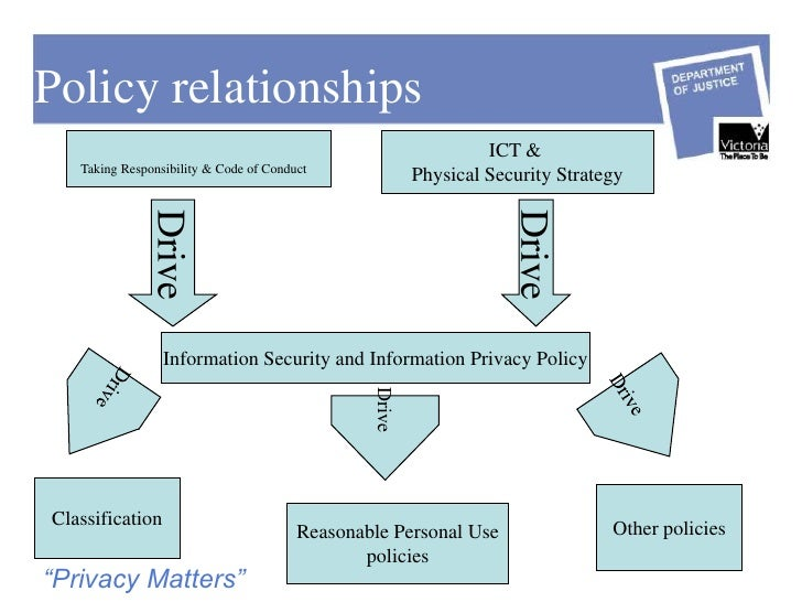 ict policy and procedures manual