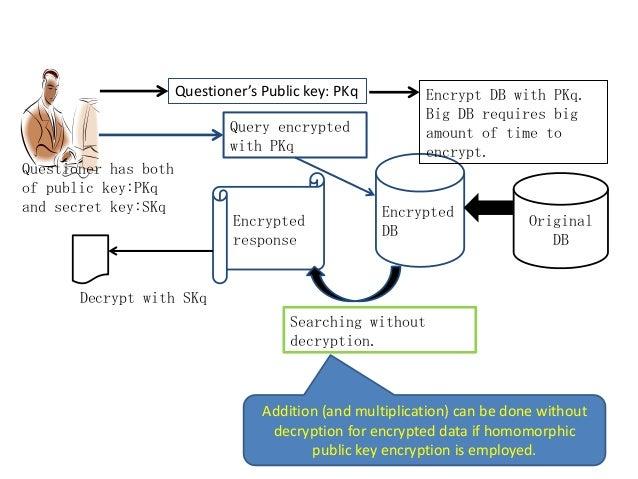 Original DB Encrypted DB Encrypted response Encrypt DB with PKq. Big DB requires big amount of time to encrypt. Questioner...