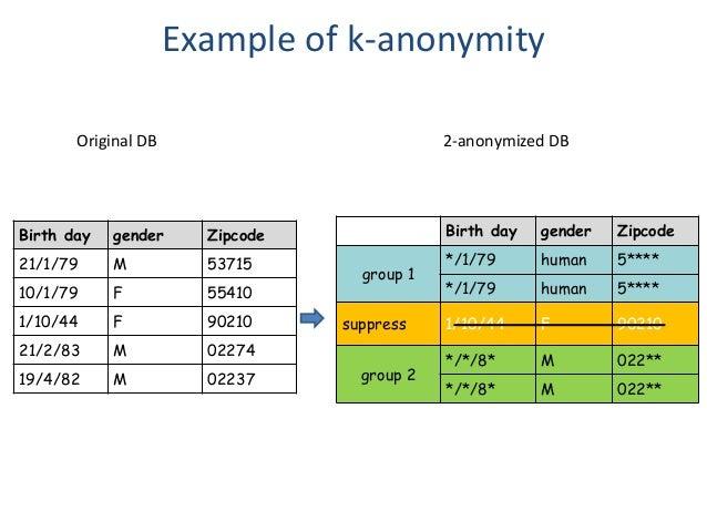 Example of k-anonymity Birth day gender Zipcode 21/1/79 M 53715 10/1/79 F 55410 1/10/44 F 90210 21/2/83 M 02274 19/4/82 M ...