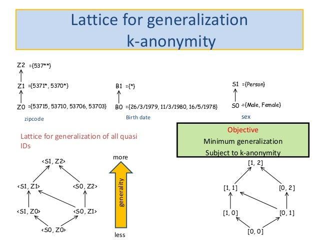Lattice for generalization k-anonymity zipcode Birth date sex Lattice for generalization of all quasi IDs Objective Minimu...
