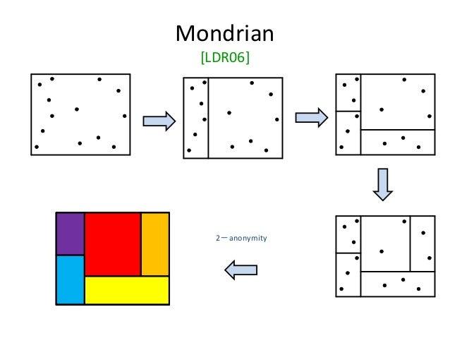 Mondrian [LDR06] 2-anonymity