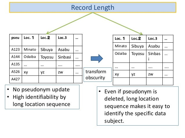 Record Length pseu Loc. 1 Loc.2 Loc.3 … A123 Minato Sibuya Asabu … A144 Odaiba Toyosu Sinbasi … A135 … … …. …. A526 xy yz ...