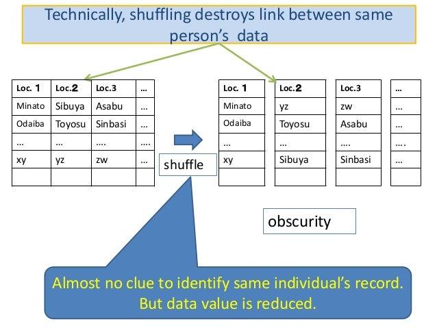 Technically, shuffling destroys link between same person's data Loc. 1 Loc.2 Loc.3 … Minato yz zw … Odaiba Toyosu Asabu … ...