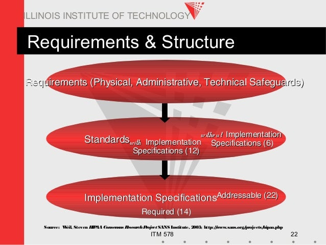 ITM 578 22 ILLINOIS INSTITUTE OF TECHNOLOGY Requirements & Structure Requirements (Physical, Administrative, Technical Saf...