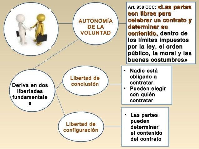Deriva en dos libertades fundamentale s Libertad de conclusión Libertad de configuración AUTONOMÍA DE LA VOLUNTAD Art. 958...