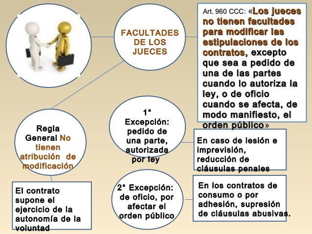 Regla General No tienen atribución de modificación 2° Excepción: de oficio, por afectar el orden público FACULTADES DE LOS...