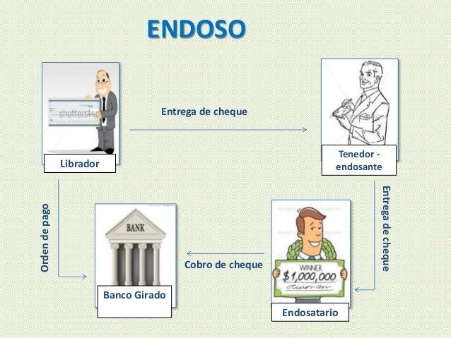 ENDOSO Librador Tenedor - endosante Entrega de cheque Entregadecheque Banco Girado Endosatario Cobro de cheque Ordendepago