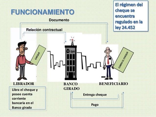 LIBRADOR BENEFICIARIOBANCO GIRADO Relación contractual Libra el cheque y posee cuenta corriente bancaria en el Banco girad...