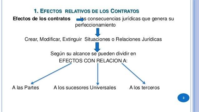 """ENTRE LAS PARTES:  REGLA GENERAL: Rige el """"efecto relativo de los contratos"""" Los contratos solo tienen efectos con relaci..."""