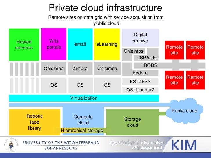 Private Cloud Architecture Ktrdecorcom