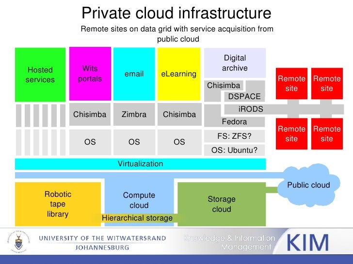 Exceptional ... Hierarchical Storage; 9. Private Cloud Infrastructure ...