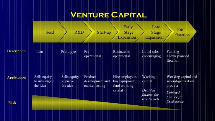 Venture capital business plan ppt slideshare