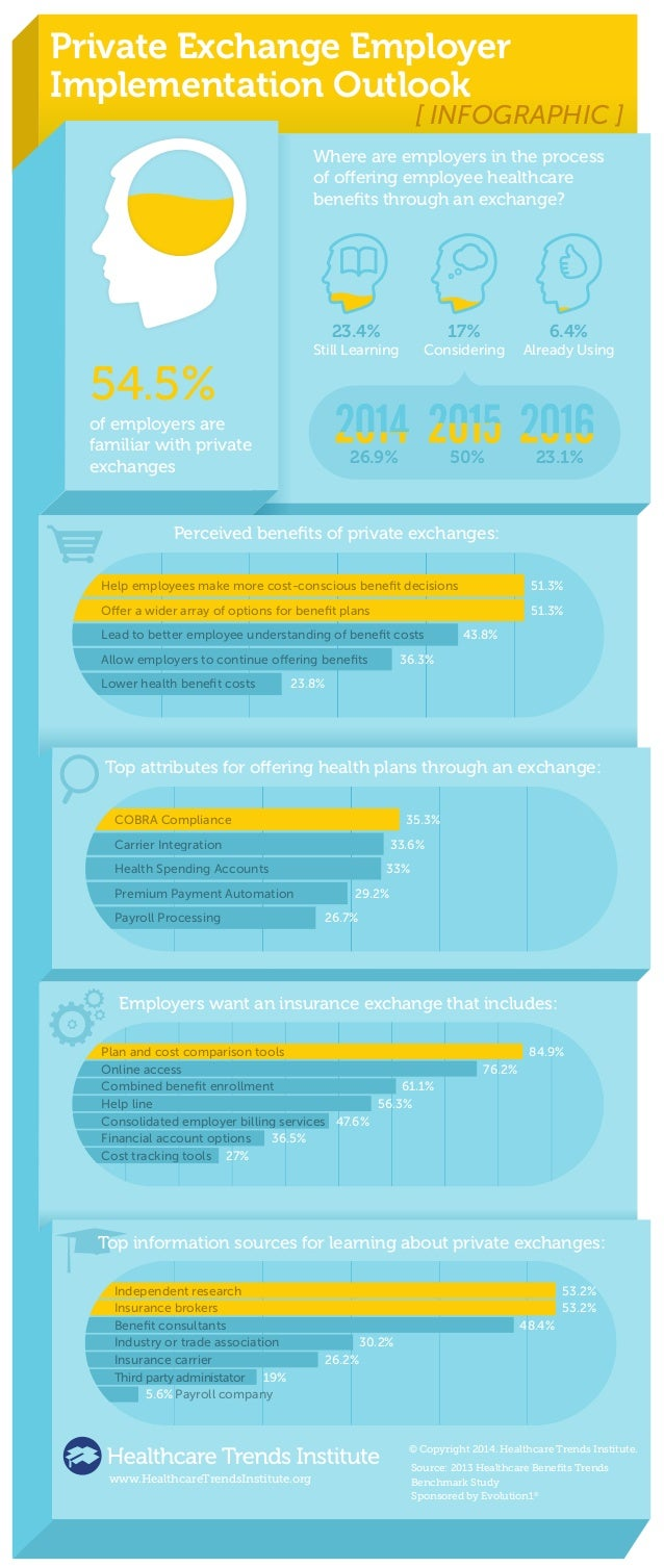 Private Exchange Employer  Implementation Outlook  [ INFOGRAPHIC ]  Where are employers in the process  of oering employee...