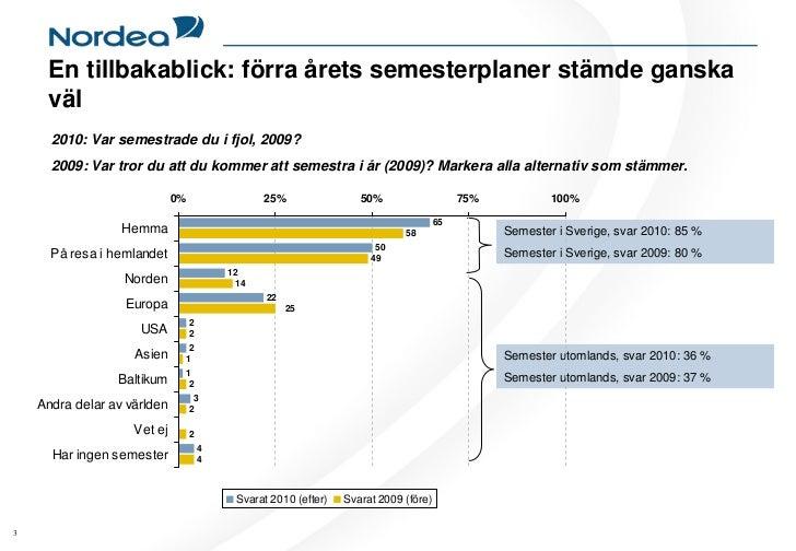 400 000 svenskar lanar till semestern