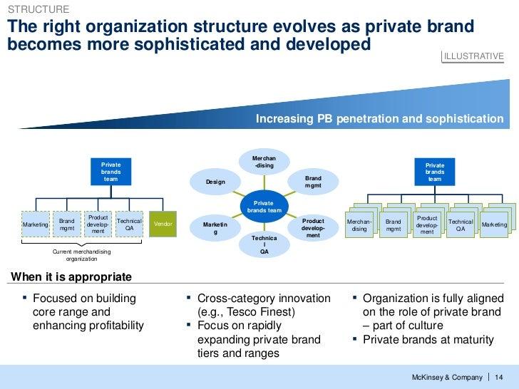 Structurethe Right Organization Structure Evolves