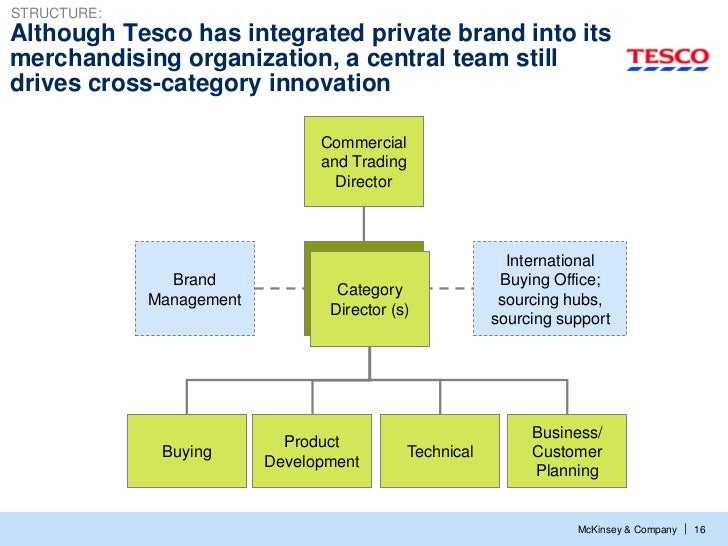STRUCTURE:Although Tesco has integrated private brand into itsmerchandising organization, a central team stilldrives cross...