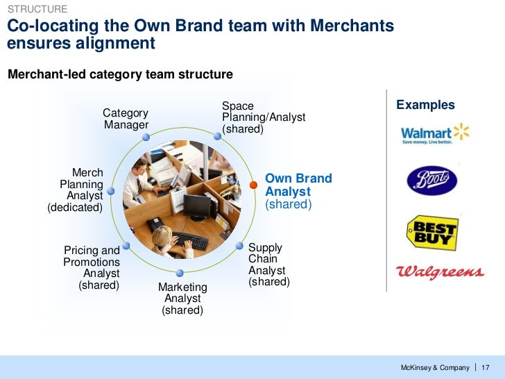 STRUCTURECo-locating the Own Brand team with Merchantsensures alignmentMerchant-led category team structure               ...