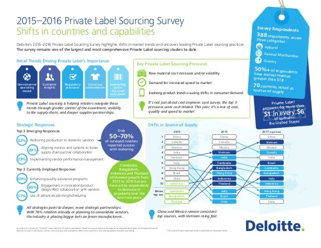 2015–2016 Private Label Sourcing Survey Shifts in countries and capabilities Deloitte's 2015–2016 Private Label Sourcing S...