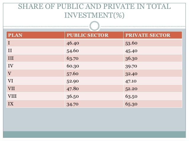 SHARE OF PUBLIC AND PRIVATE IN TOTAL INVESTMENT(%) PLAN  PUBLIC SECTOR  PRIVATE SECTOR  I  46.40  53.60  II  54.60  45.40 ...