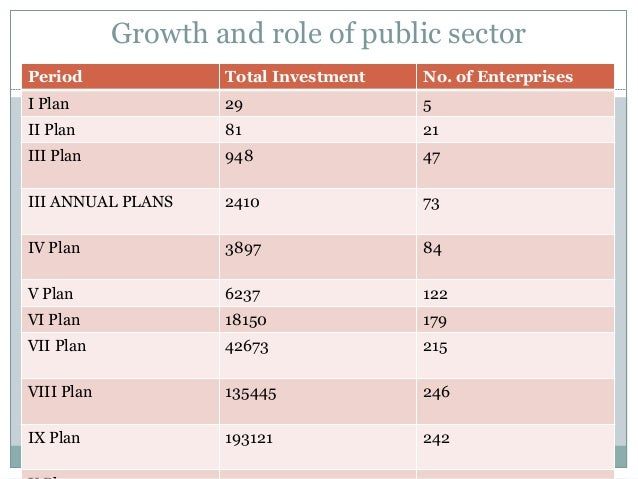role of public sector in indian economy essay Brief essay on indian economy a substantial public sector going well beyond the conventional confines 15 essential features of indian economy on the eve of.
