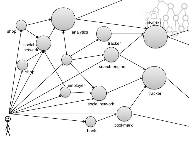 Semantic Web Technologies for Social Translucence and
