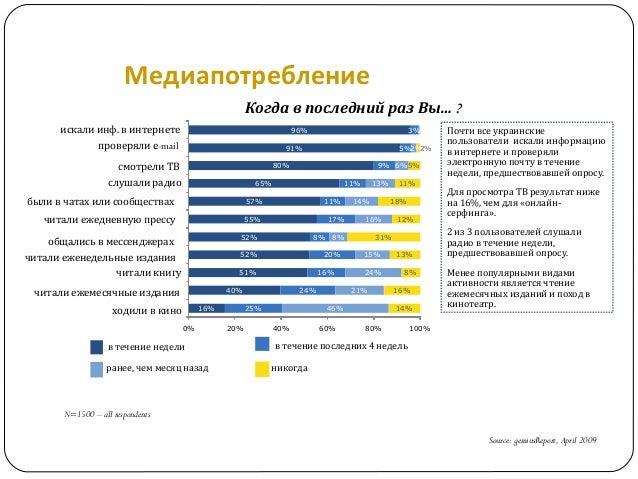 Медиапотребление Когда в последний раз Вы… ? Source: gemiusReport, April 2009 N=1500 – all respondents Почти все украински...
