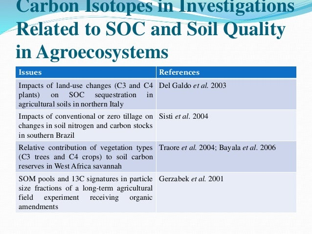 Isotope its uses in soil and plant study