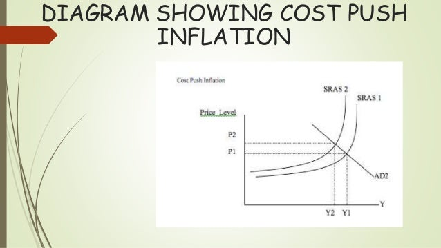 cost push inflation Cost-push inflation becomes known as the inflation caused because of the increase in the production costs such as the material price, the money paid to labor, the raw material availability demand pull expansion is a term used to portray when prices rise because the entire request in an economy is more noteworthy than the total supply.