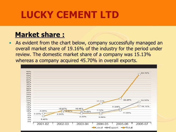 profitability analysis of lucky cement Sentiments are likely to keep domestic cement demand strong strong profitability of recent 69% and lucky cement is the pakistan credit rating agency limited.