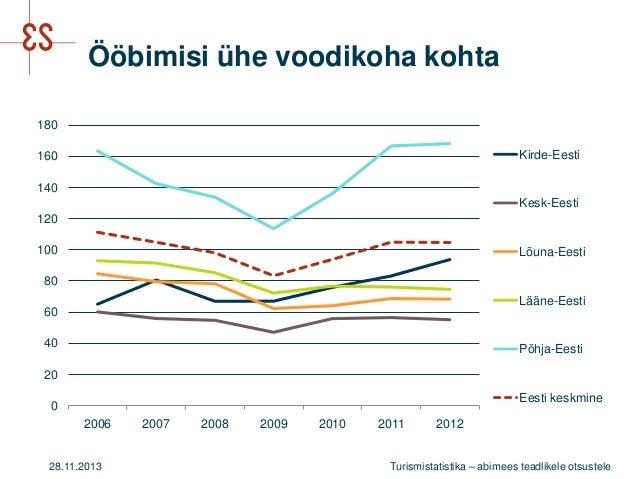 Ööbimisi ühe voodikoha kohta 180 Kirde-Eesti  160 140  Kesk-Eesti 120 100  Lõuna-Eesti  80 Lääne-Eesti 60 40  Põhja-Eesti ...