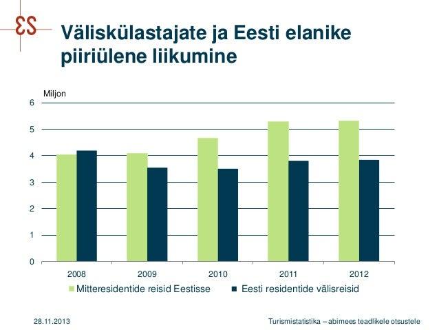 Väliskülastajate ja Eesti elanike piiriülene liikumine Miljon  6 5 4 3 2 1 0 2008  2009  2010  Mitteresidentide reisid Ees...