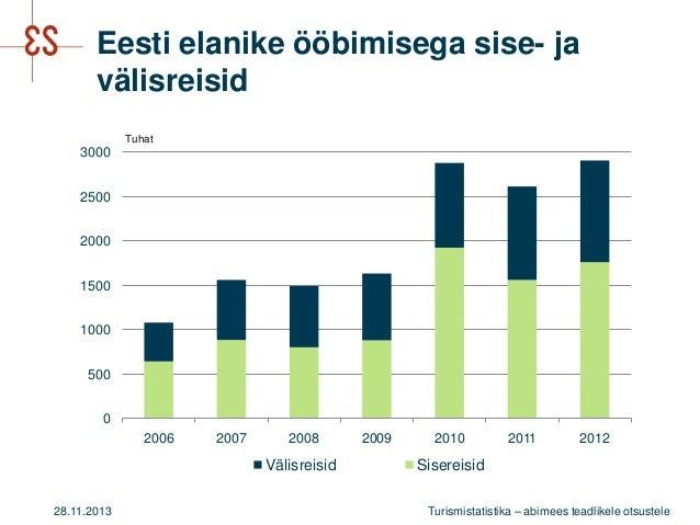 Eesti elanike ööbimisega sise- ja välisreisid Tuhat  3000 2500 2000 1500 1000  500 0  2006  2007  2008  Välisreisid 28.11....