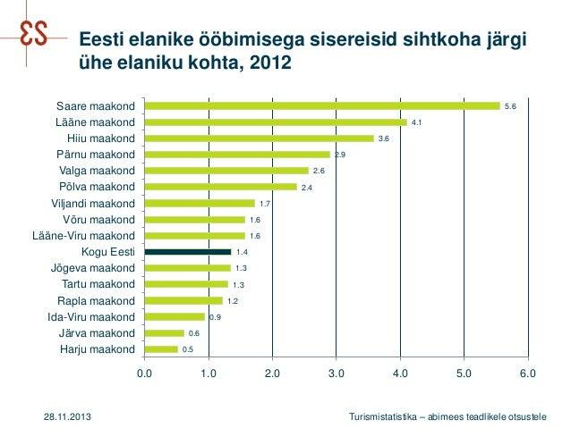 Eesti elanike ööbimisega sisereisid sihtkoha järgi ühe elaniku kohta, 2012 Saare maakond Lääne maakond Hiiu maakond Pärnu ...