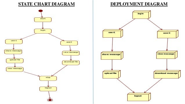 Key aggregate cryptosystem for scalable data sharing in cloud collaboration diagram 14 start ccuart Images