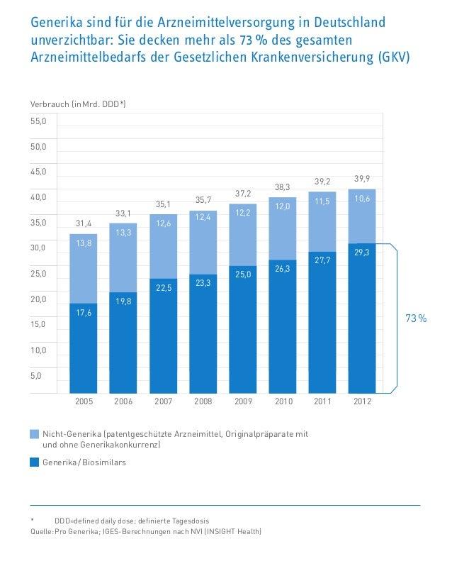Generika sind für die Arzneimittelversorgung in Deutschland unverzichtbar: Sie decken mehr als 73 % des gesamten Arzneimit...