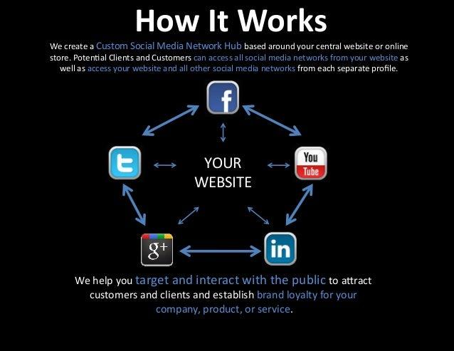 How  It  Works   YOUR     WEBSITE   We  create  a  Custom  Social  Media  Network  Hub  based...