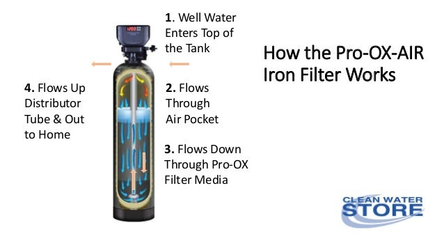 Pro Ox 5900 Air Blend Iron Filters