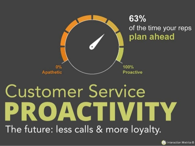 How to Get Proactive Customer Service: Less Calls & More Loyalty