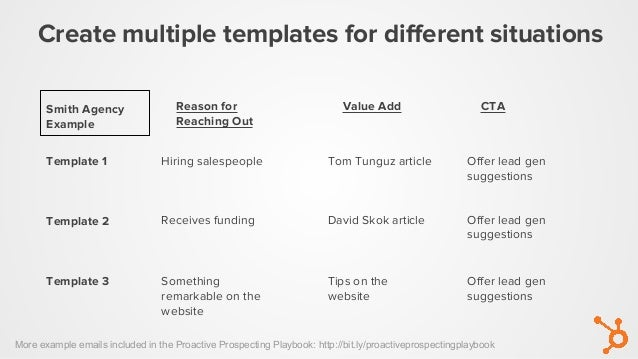 Create multiple templates for different situations Reason for Reaching Out Value Add CTA Template 1 Template 2 Template 3 ...
