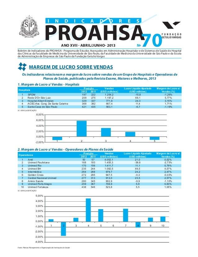 Boletim de Indicadores do PROAHSA - Programa de Estudos Avançados em Administração Hospitalar e de Sistemas de Saúde do Ho...