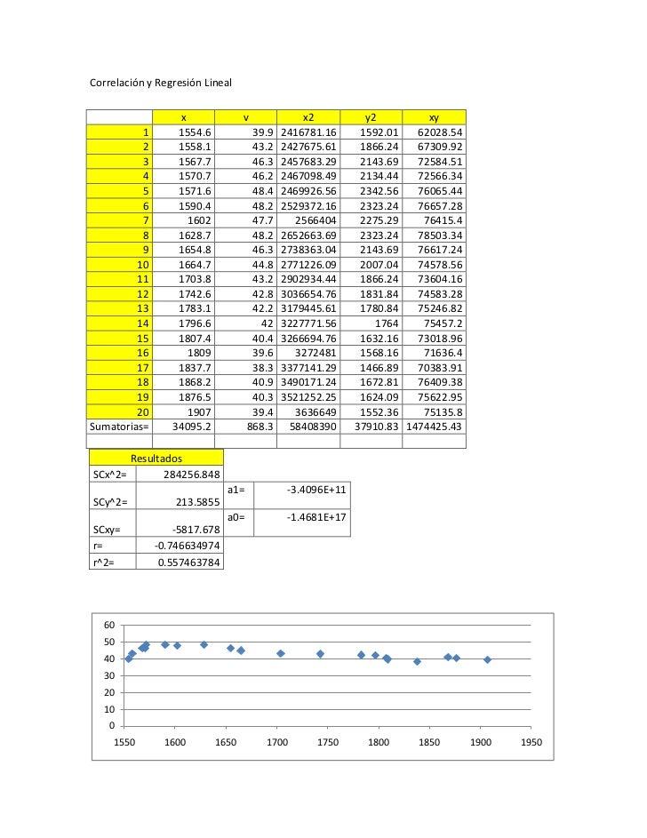 Correlación y Regresión Lineal                  x               v             x2           y2         xy          1       ...