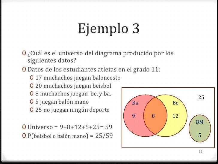 Probabilidad diagramas de venn 11 ccuart Image collections