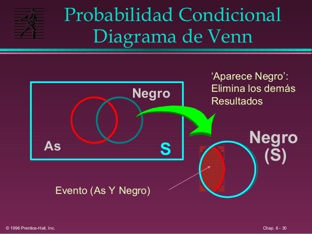 Probabilidad basica 6 29 27 probabilidad condicional diagrama de venn ccuart Gallery